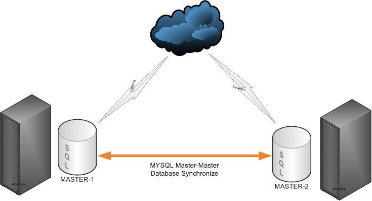 mysql-active-active
