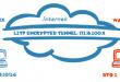 Mikrotik VPN site-to-site L2TP/IPSec
