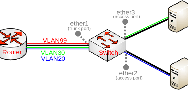 Mikrotik VLAN e Switch